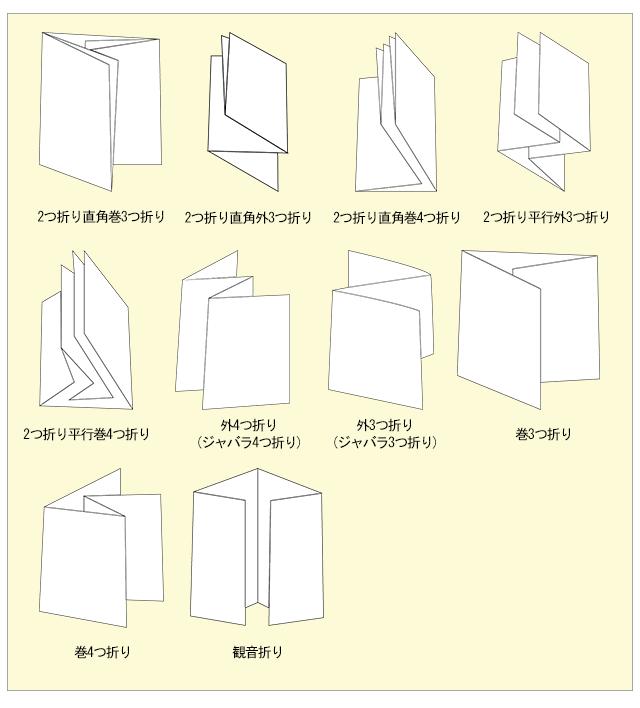折りの種類